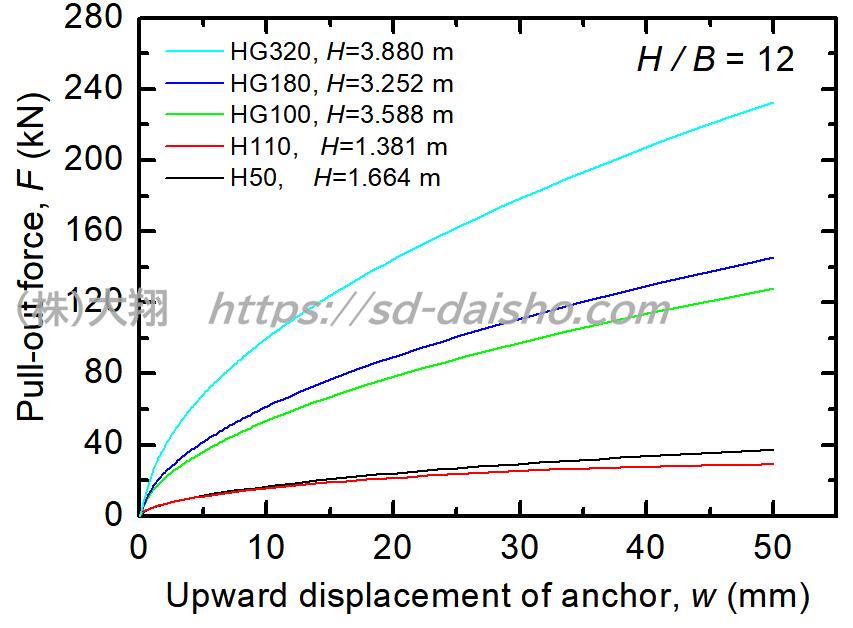 アースアンカーの幅と深さが引張り力に与える影響