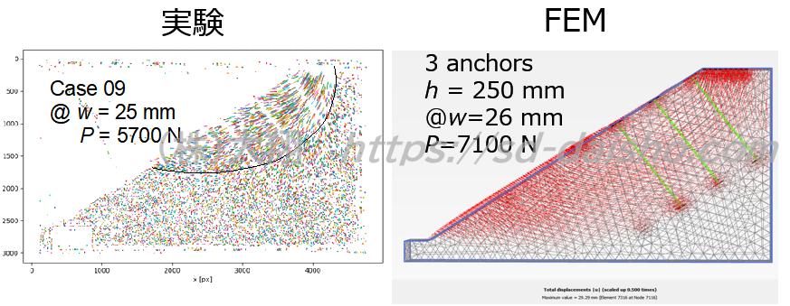 アースアンカー斜面補強地盤変位FEM解析